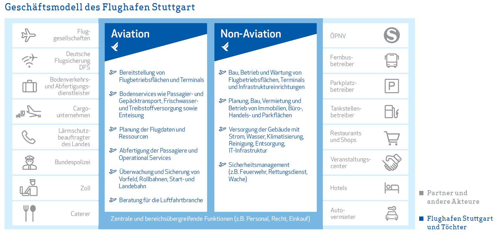Geschäftsmodell der FSG